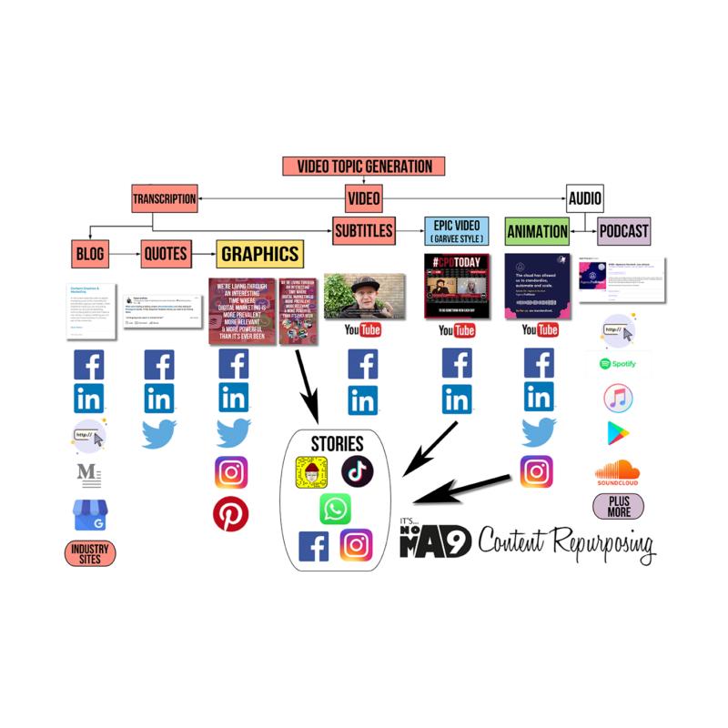 Content Creation Machine Platforms Version Sqy